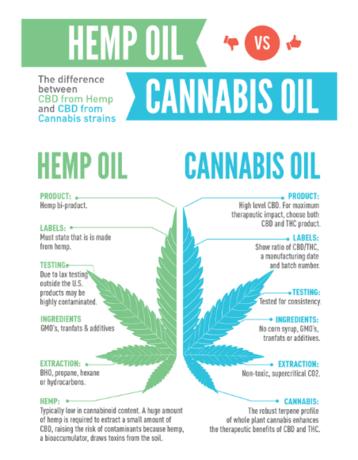 Cannabis Derived Cbd Oil