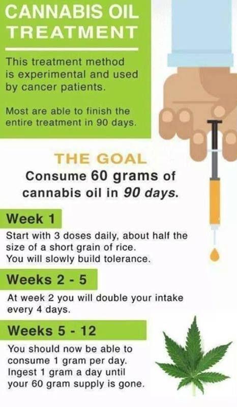 Cbd Oil Cancer Dosage