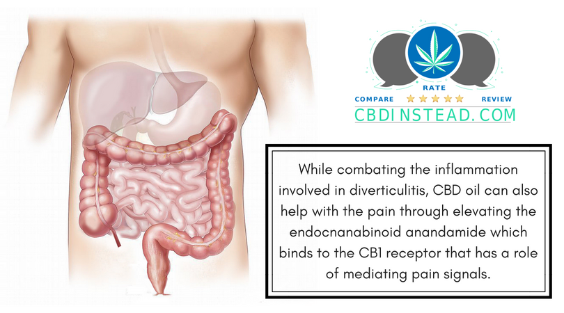 Cbd Oil For Hemp How Much To Take For Diverticulitis