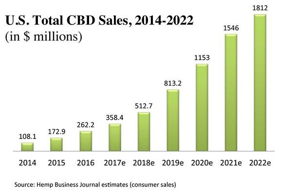 Cbd Sales