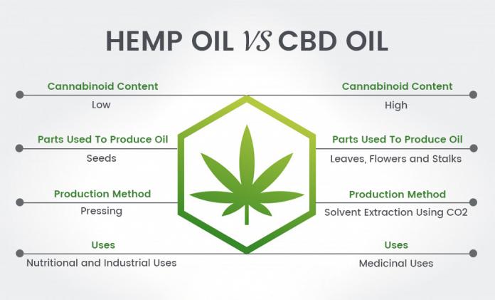 Hemp Oil Versus Cbd Oil