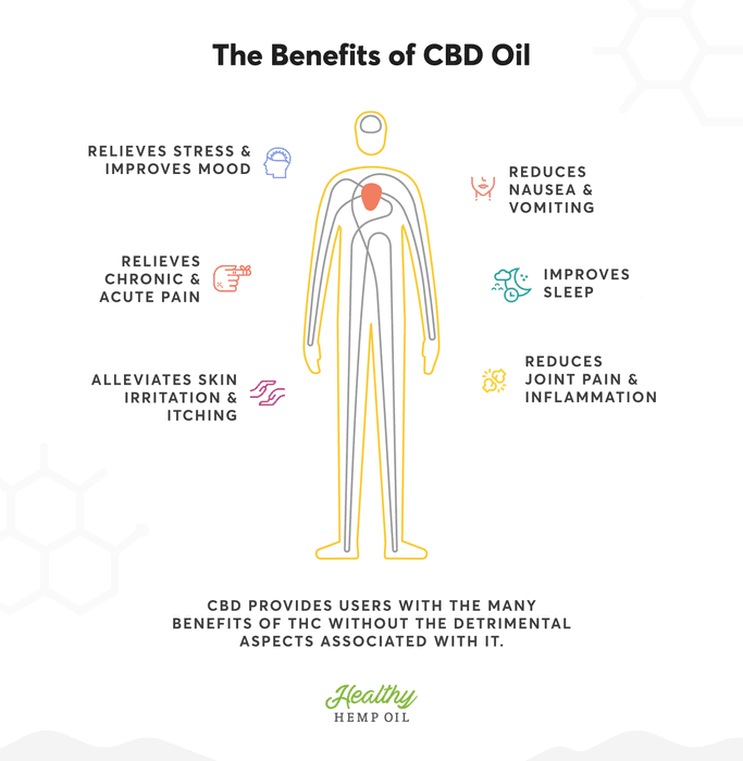 How Long Does It Take For Cbd Oil To Affect Metabolism