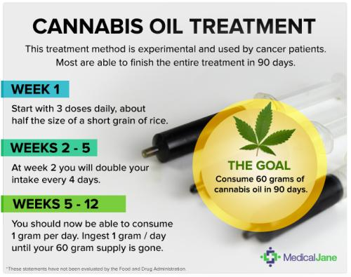 How Much Cbd Oil To Take For Cancer?