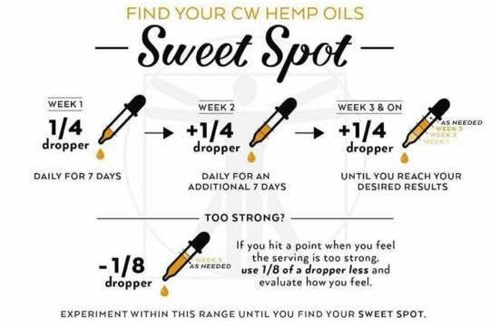 How Much Cbd Oil To Take For Pain Charlotte's Web