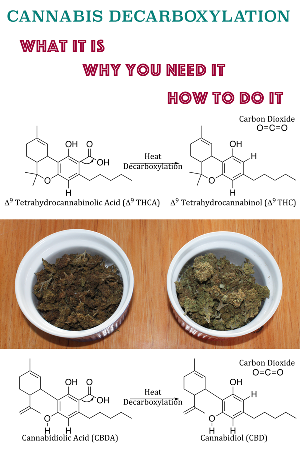 How To Decarboxylate Cbd Oil