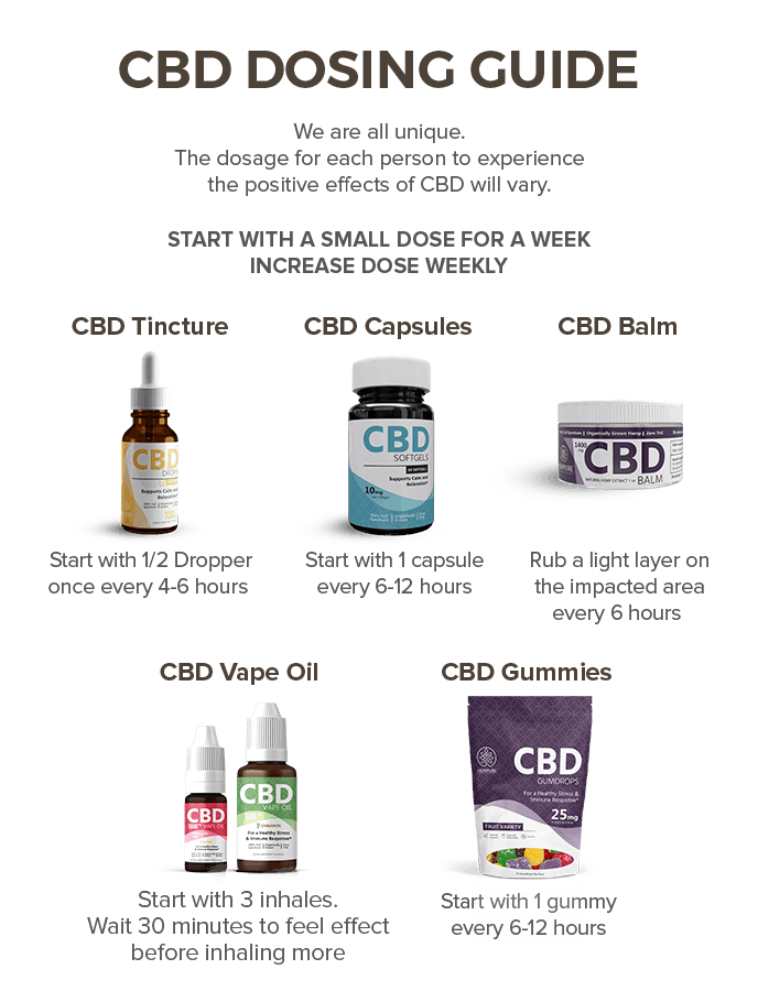 How To Dose Cbd Oil Drops