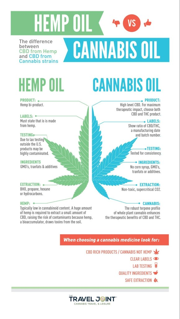 How To Get Cannabis Oil