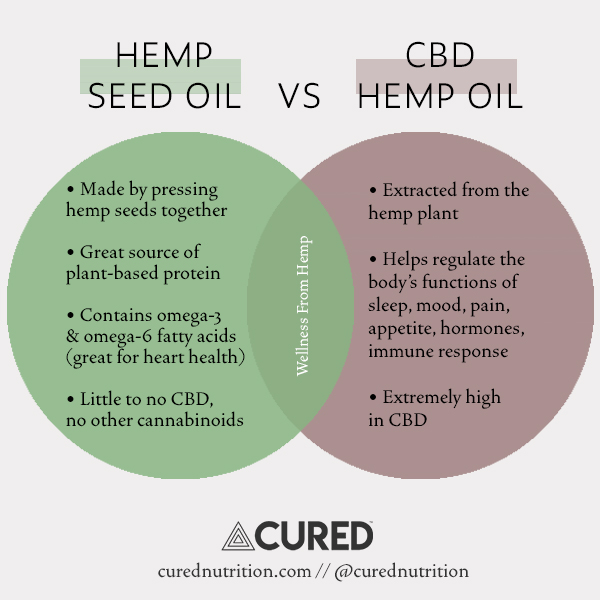 What Is The Difference Between Hemp Oil And Cbd Oil For Pain