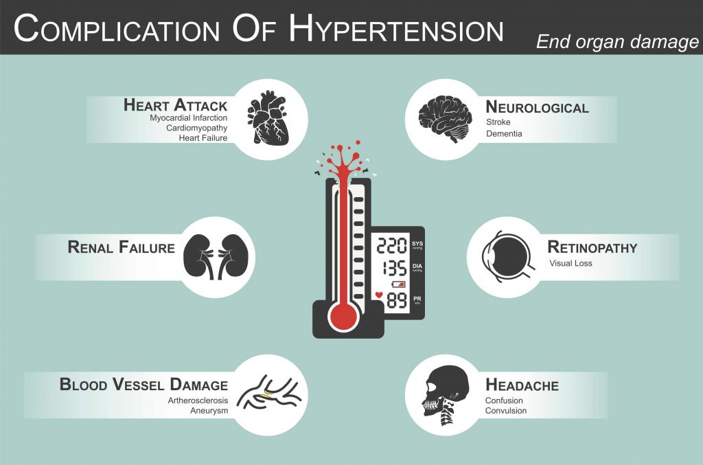 Cbd Oil Blood Pressure