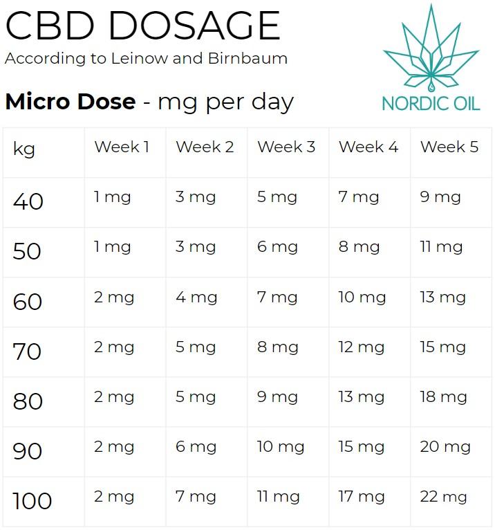 Cbd Oil Dosages