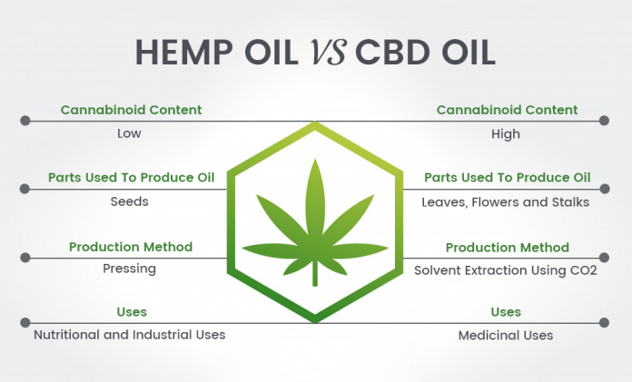 Difference In Hemp Oil And Cbd Oil