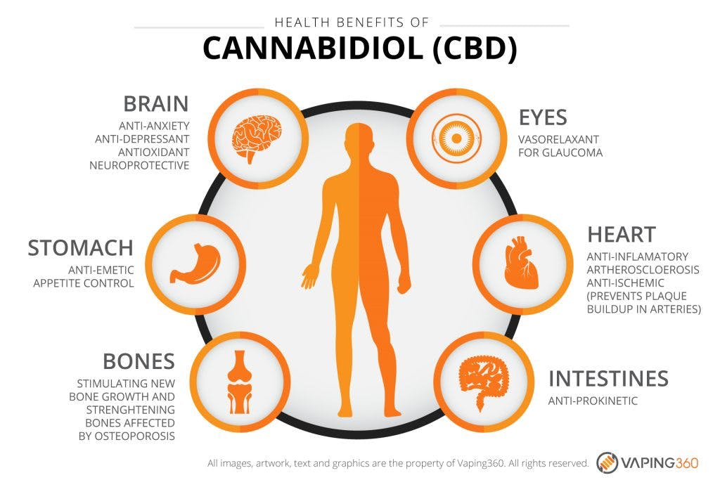 Effects Of Cbd Vape