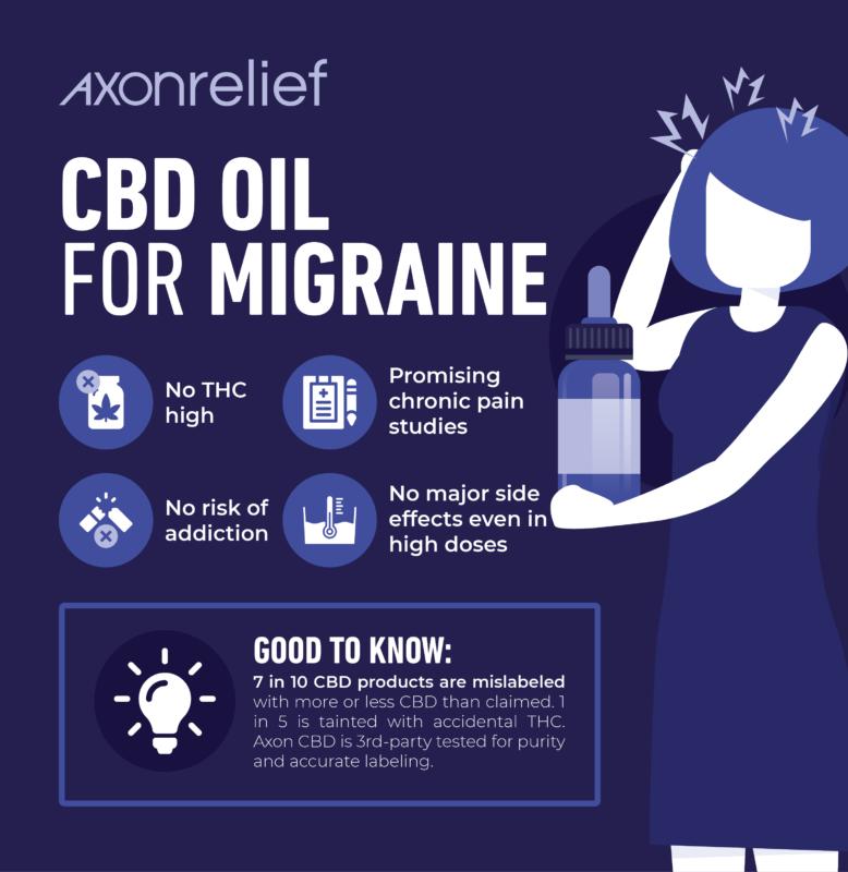 How To Get Cbd Oil Treat Migraines