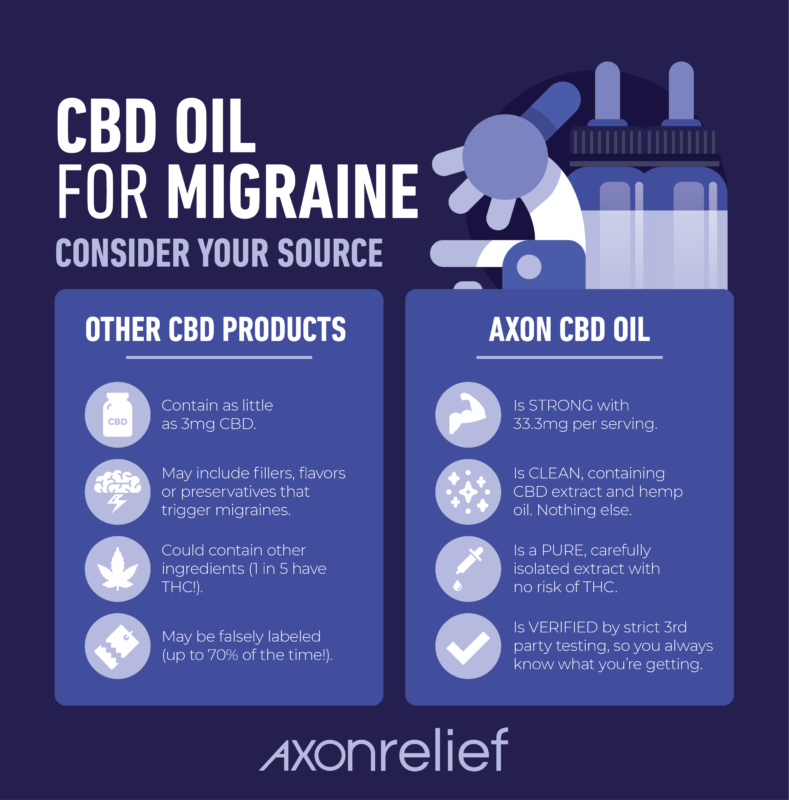 How To Use Cbd Oil For Migraines