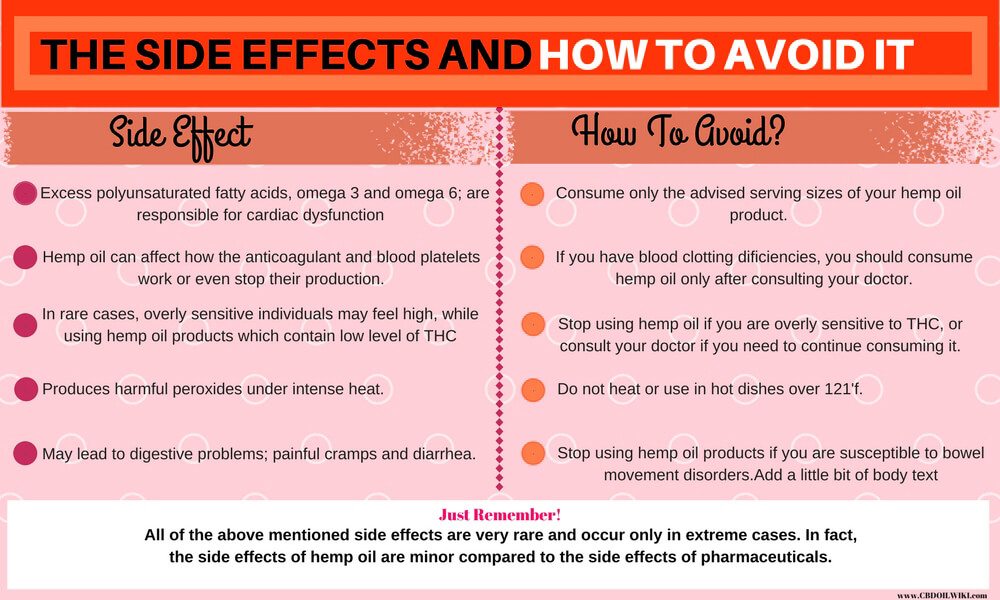 What Effect !oes Heat Have On Cbd Oil
