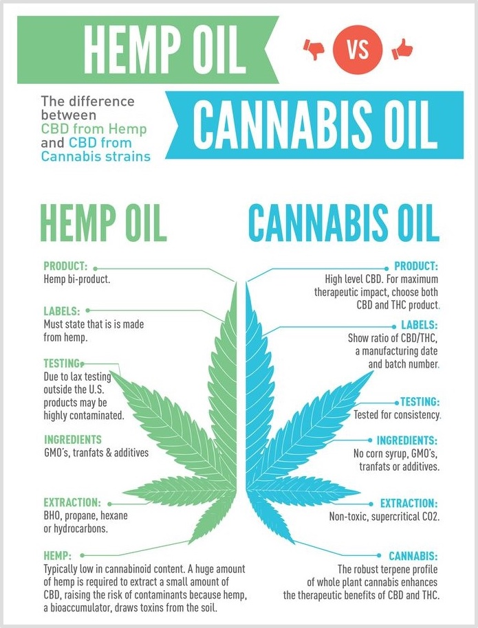 What Is The Difference Between Cbd And Cbd Oil And Thc